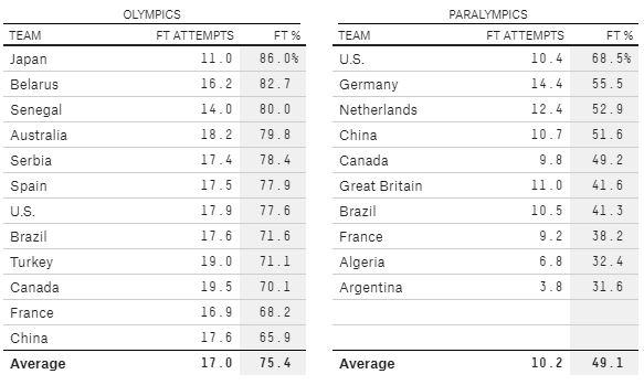 Olympics & Paralympics Free Throw Stats