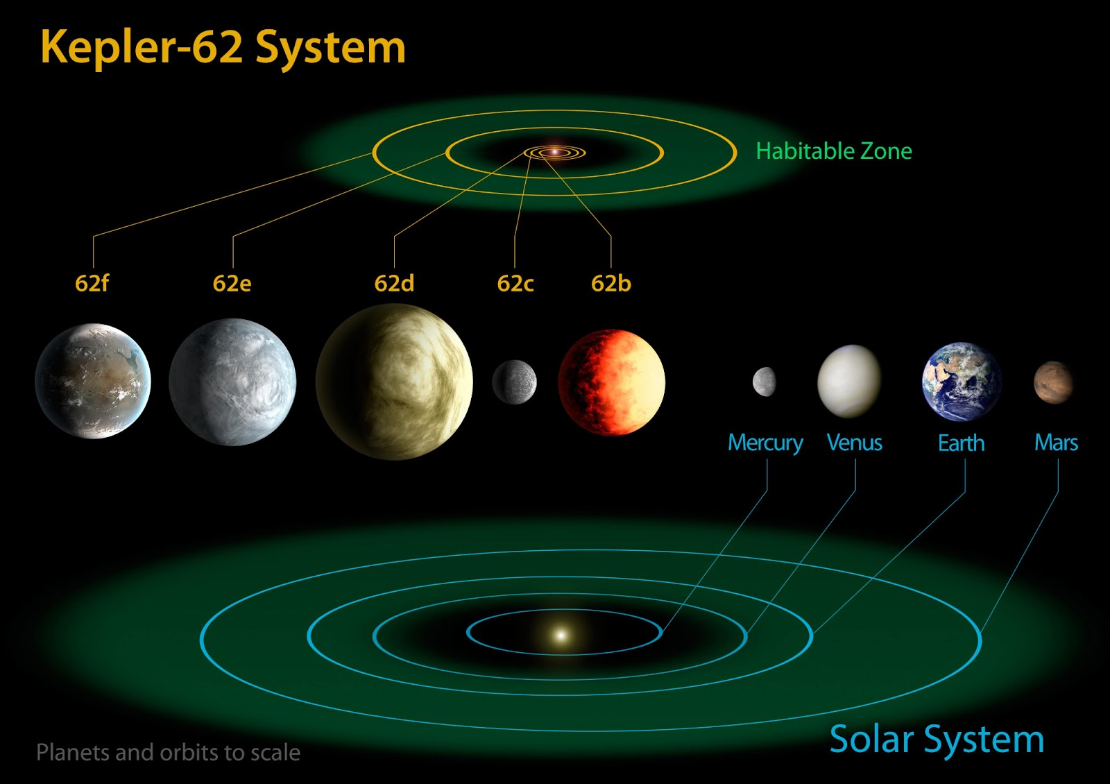 Kepler-62 System & the Solar System